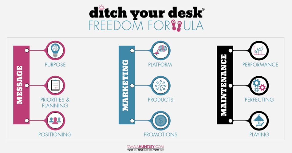 Ditch Your Desk® Freedom Formula