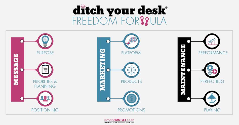 Ditch Your Desk® Freedom Formula